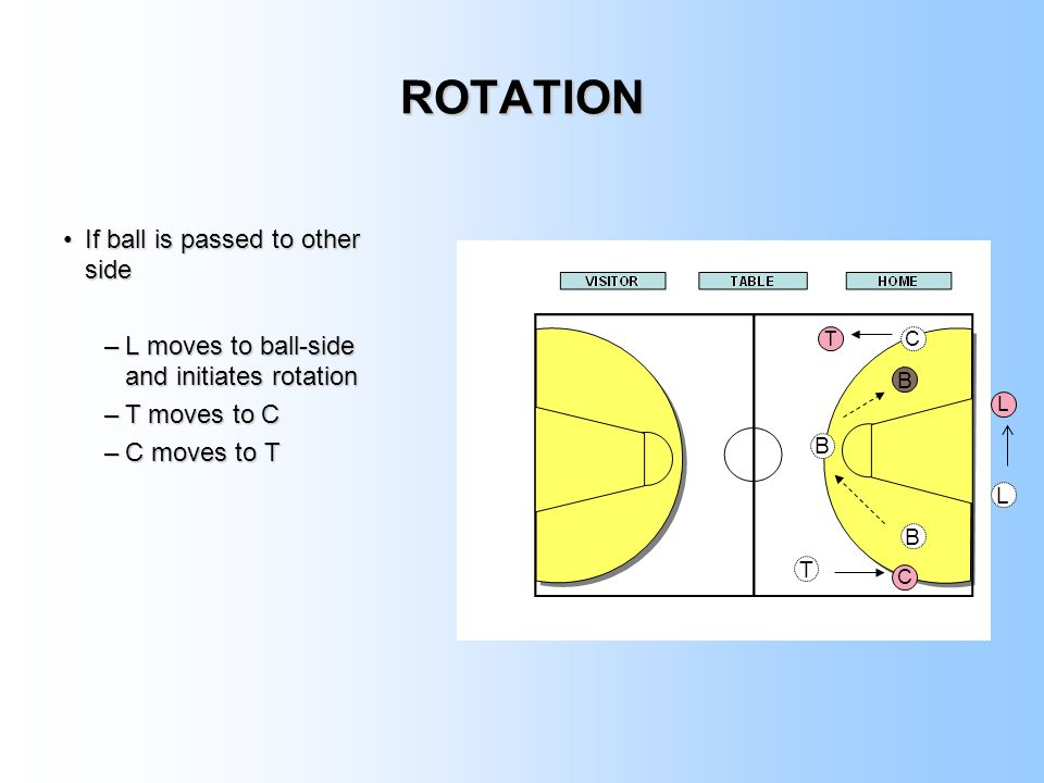 ROTATION If ball is passed to other side