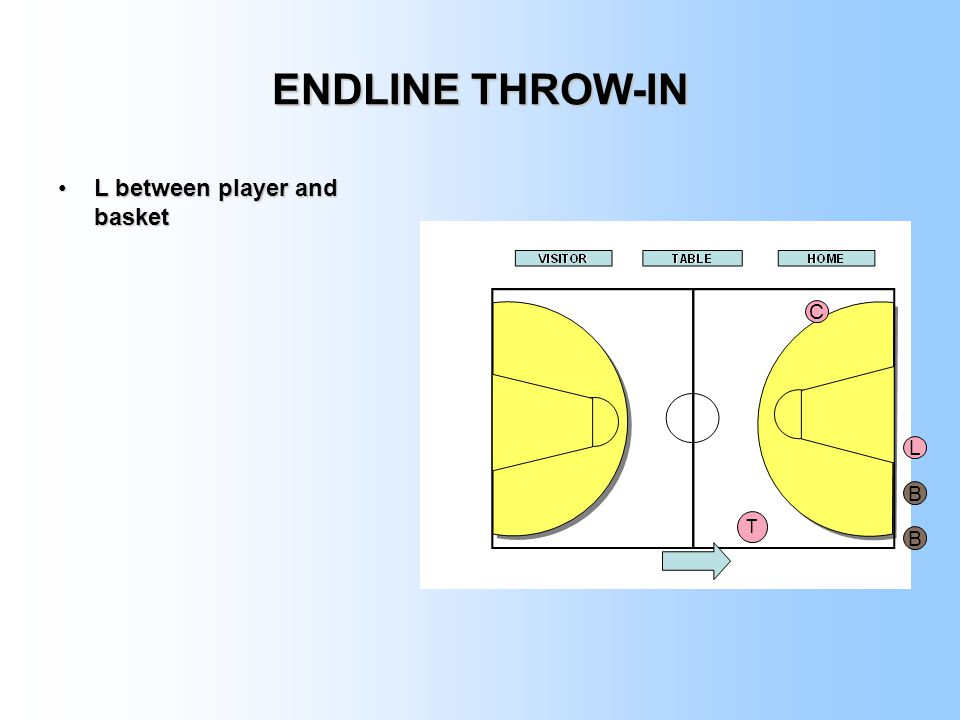 ENDLINE THROW-IN L between player and basket C L B T B