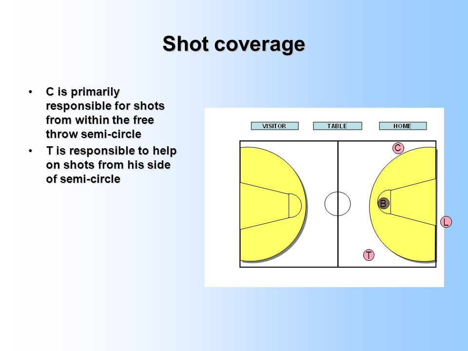 Shot coverage C is primarily responsible for shots from within the free throw semi-circle.
