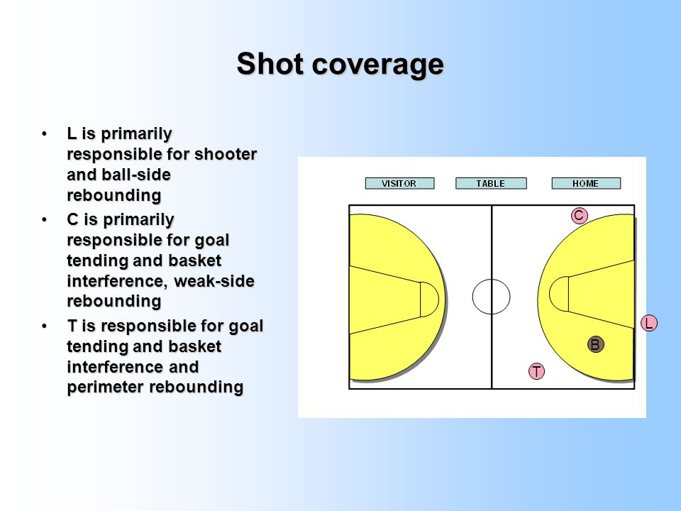 Shot coverage L is primarily responsible for shooter and ball-side rebounding.