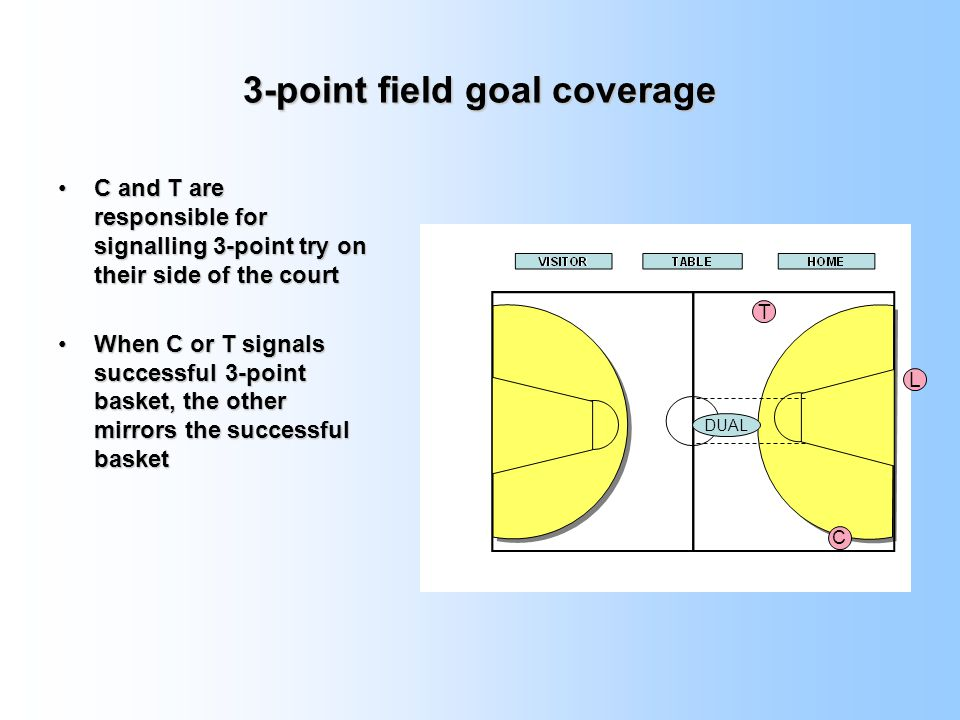 3-point field goal coverage