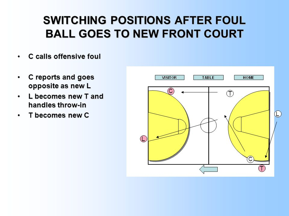 SWITCHING POSITIONS AFTER FOUL BALL GOES TO NEW FRONT COURT