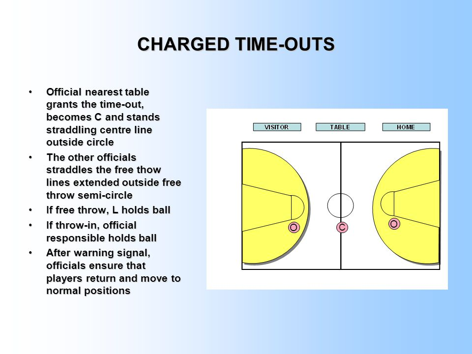 CHARGED TIME-OUTS Official nearest table grants the time-out, becomes C and stands straddling centre line outside circle.