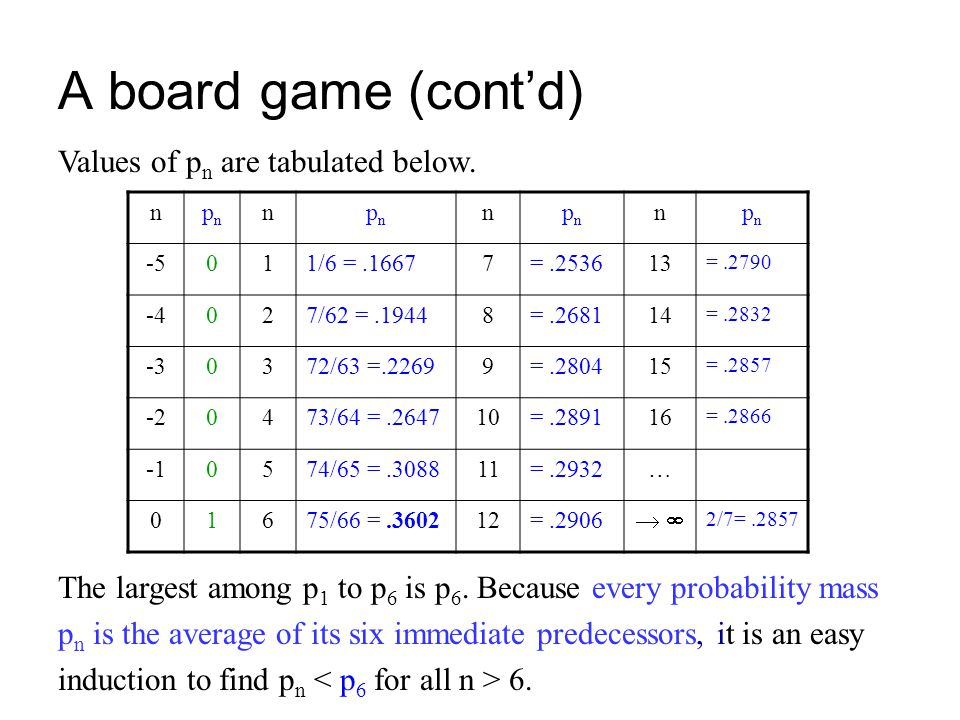 A board game (cont'd) Values of pn are tabulated below.
