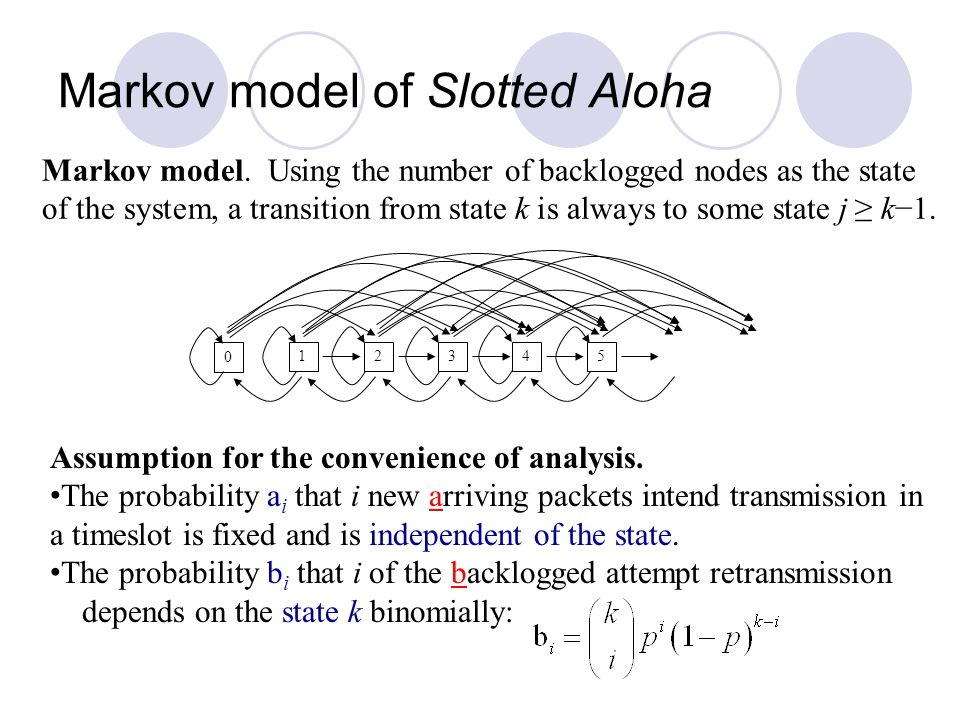 Markov model of Slotted Aloha