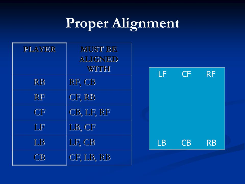 Proper Alignment RB RF, CB RF CF, RB CF CB, LF, RF LF LB, CF LB LF, CB