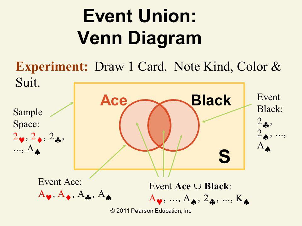 Event Union: Venn Diagram