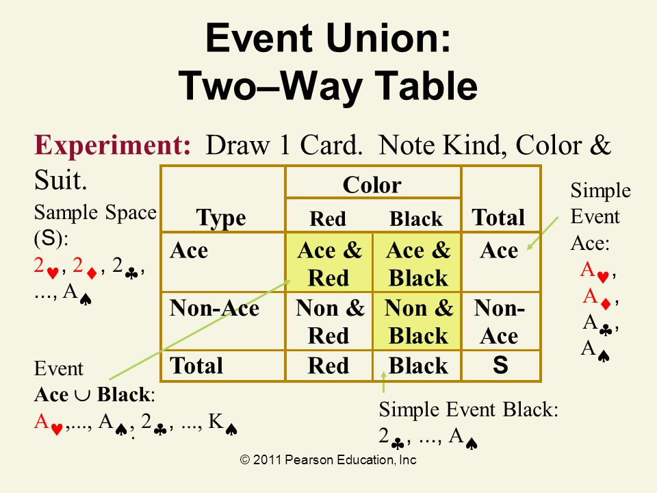 Event Union: Two–Way Table