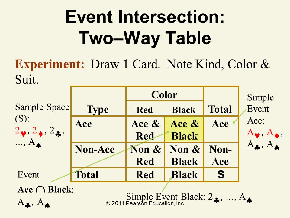 Event Intersection: Two–Way Table