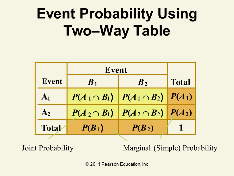 Event Probability Using Two–Way Table
