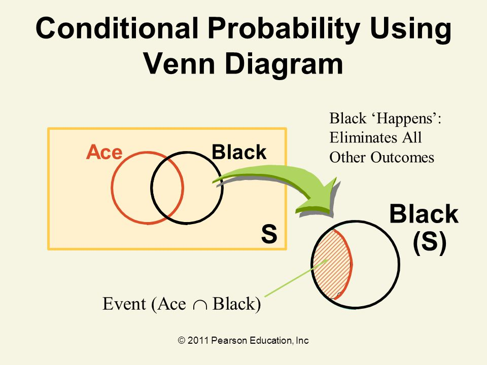 Conditional Probability Using Venn Diagram