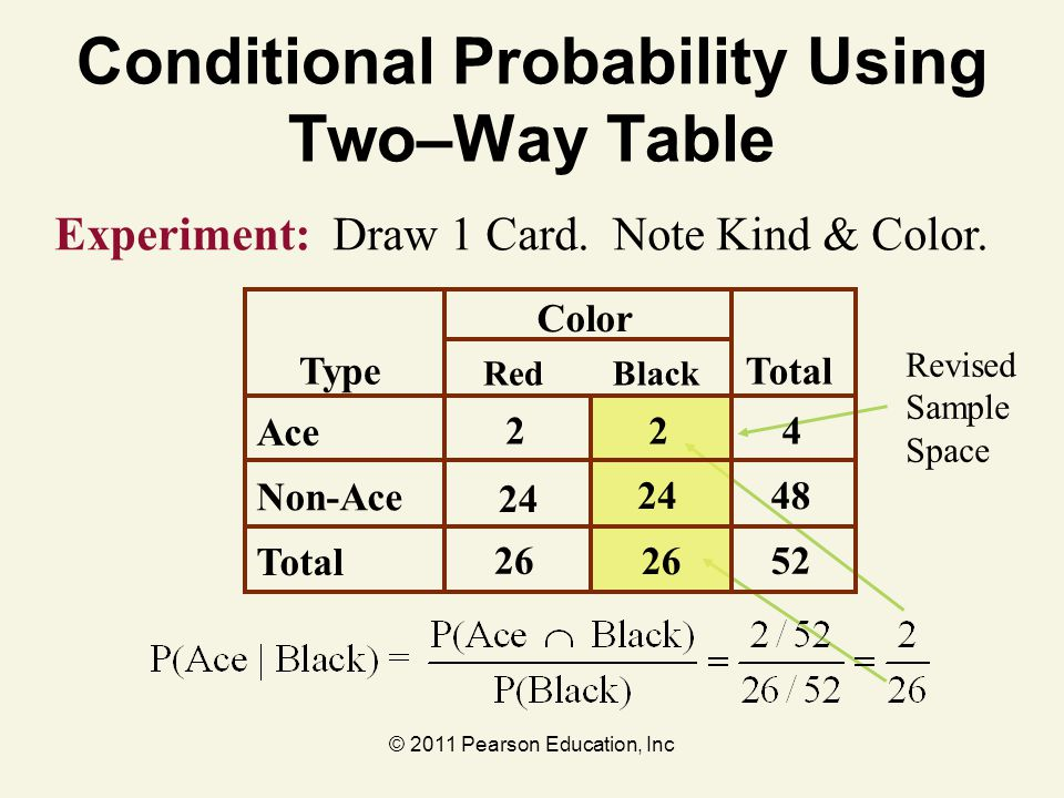 Conditional Probability Using Two–Way Table