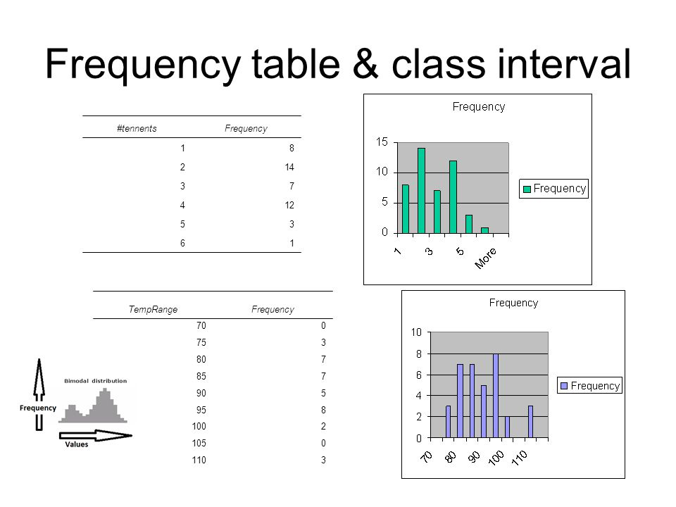 Frequency table & class interval