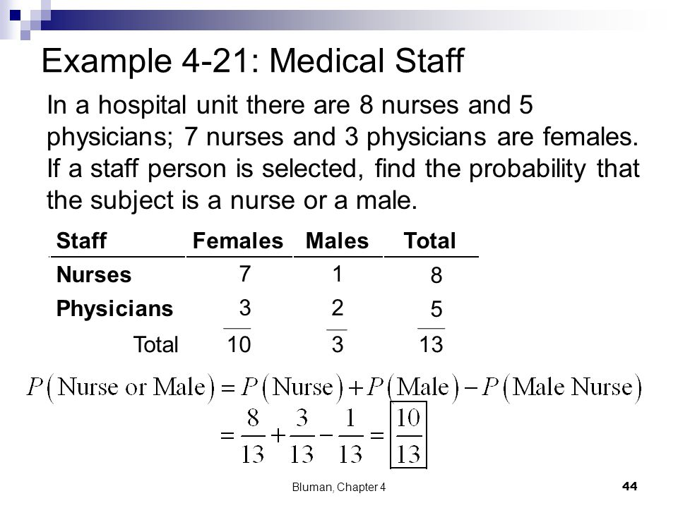 Example 4-21: Medical Staff