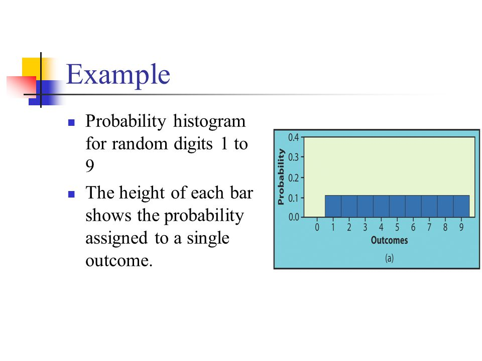 Example Probability histogram for random digits 1 to 9