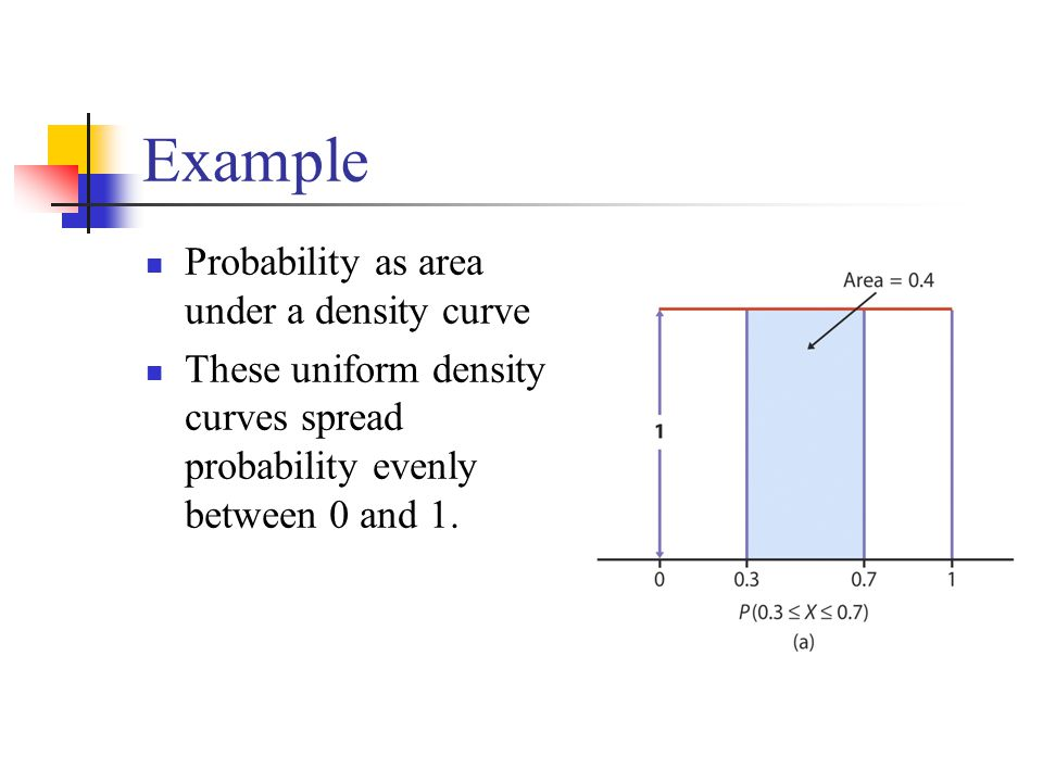 Example Probability as area under a density curve