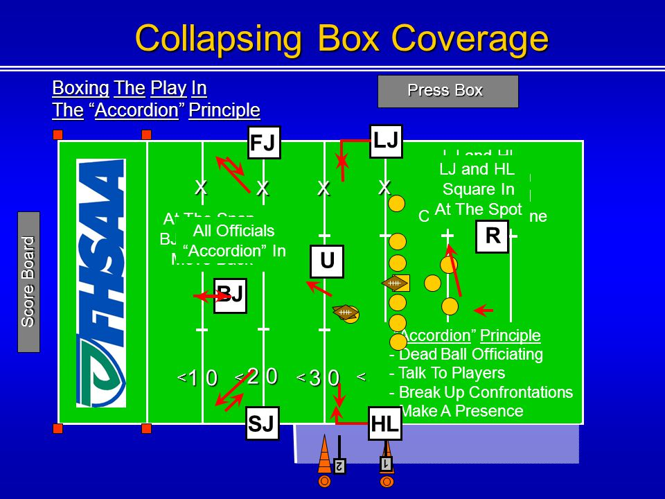 Collapsing Box Coverage