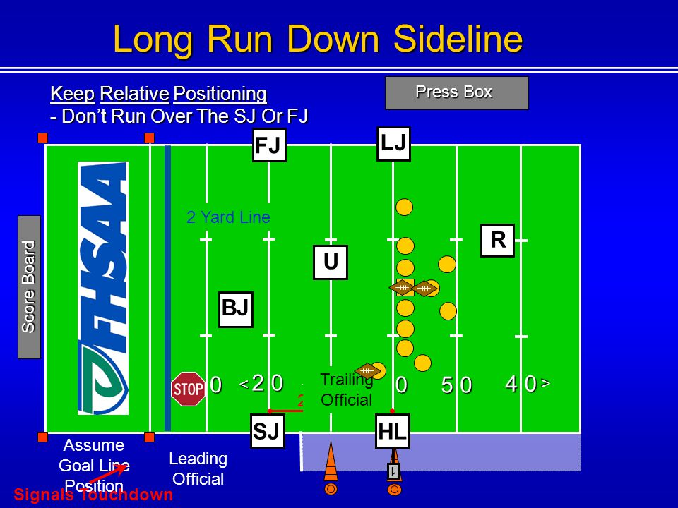 Long Run Down Sideline FJ LJ R U BJ 1 0 2 0 3 0 4 0 5 0 4 0 SJ HL