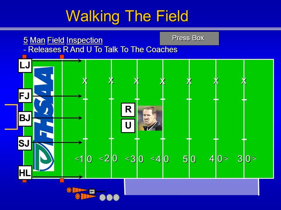 Walking The Field LJ FJ R BJ U SJ 2 0 4 0 3 0 1 0 3 0 4 0 5 0 HL