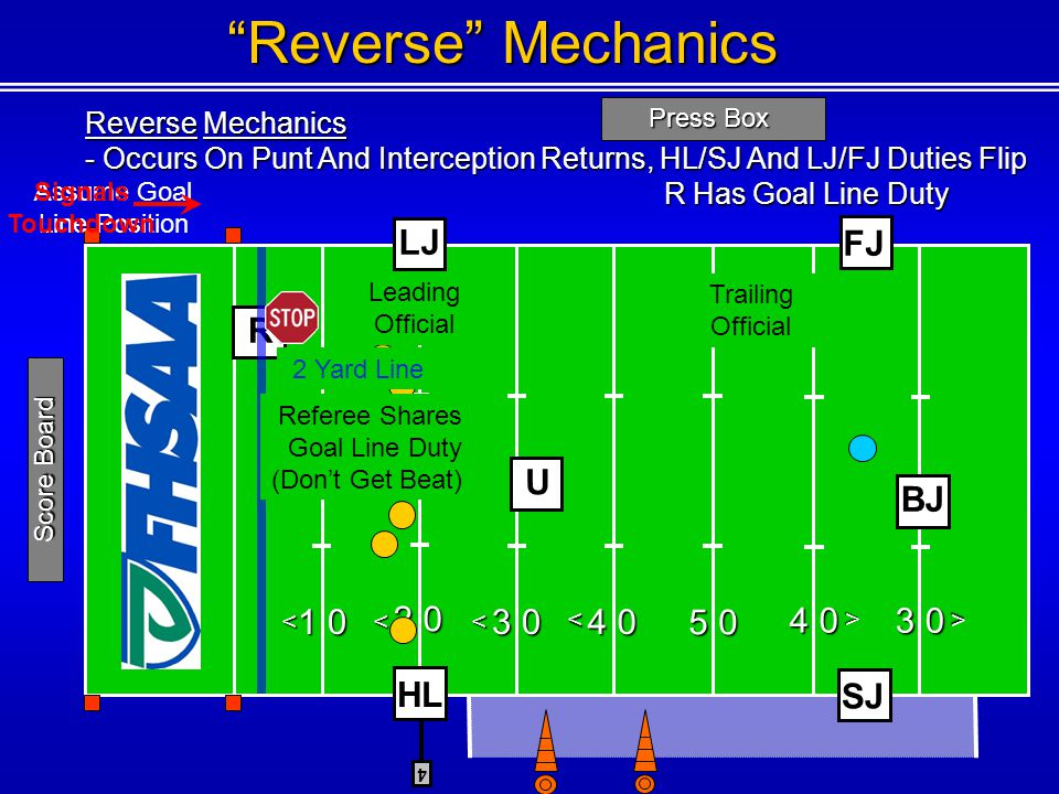 Reverse Mechanics LJ FJ R U BJ 1 0 2 0 3 0 4 0 5 0 4 0 3 0 HL SJ