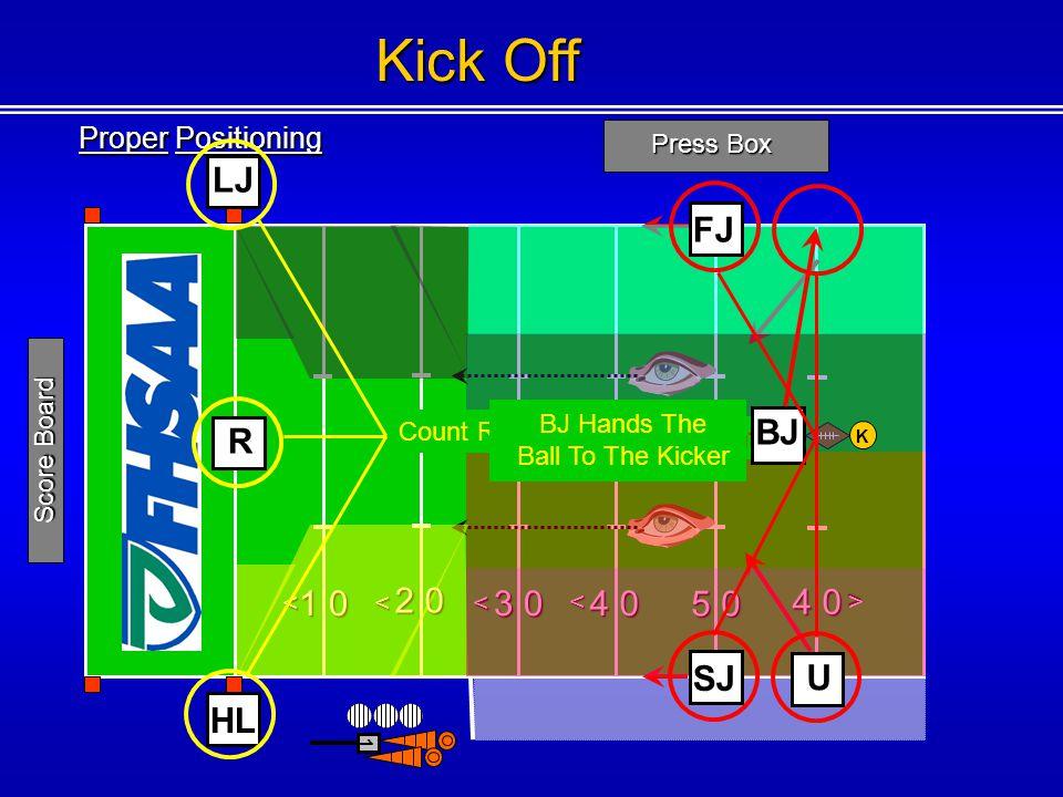 Kick Off LJ FJ R BJ 2 0 4 0 1 0 3 0 4 0 5 0 SJ U HL Proper Positioning