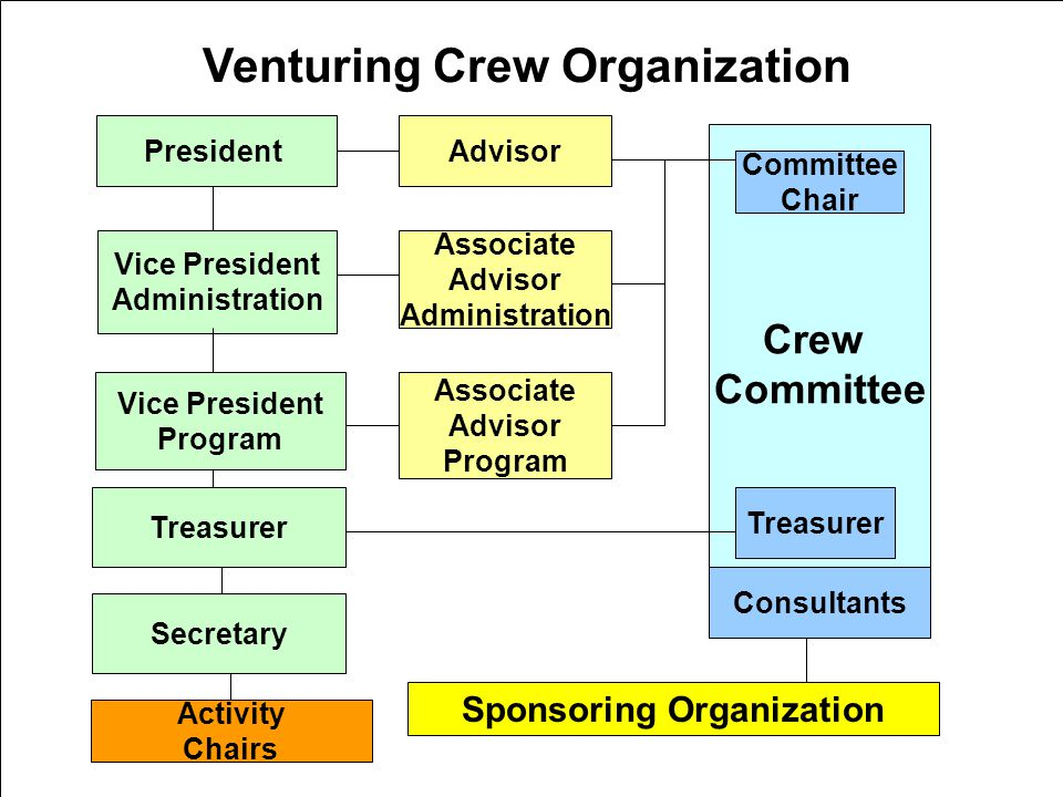 Venturing Crew Organization Sponsoring Organization