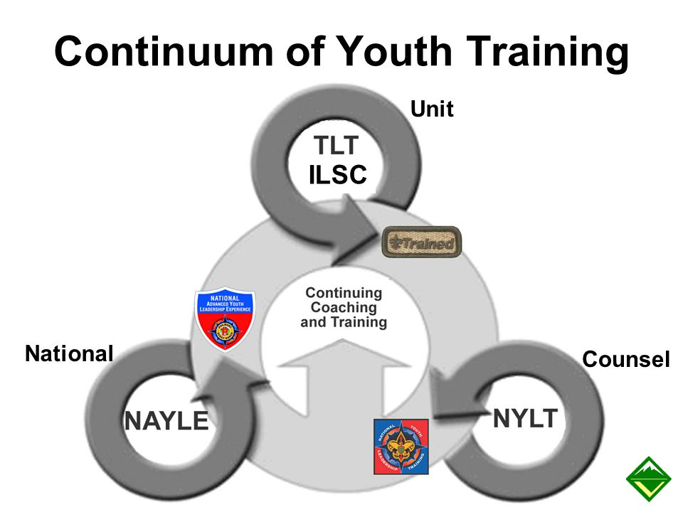 Continuum of Youth Training