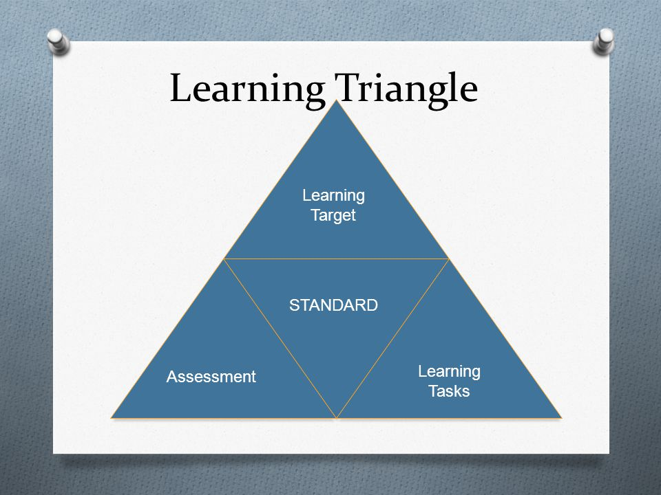 Learning Triangle Learning Target STANDARD Learning Tasks Assessment