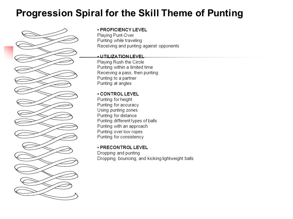 Progression Spiral for the Skill Theme of Punting