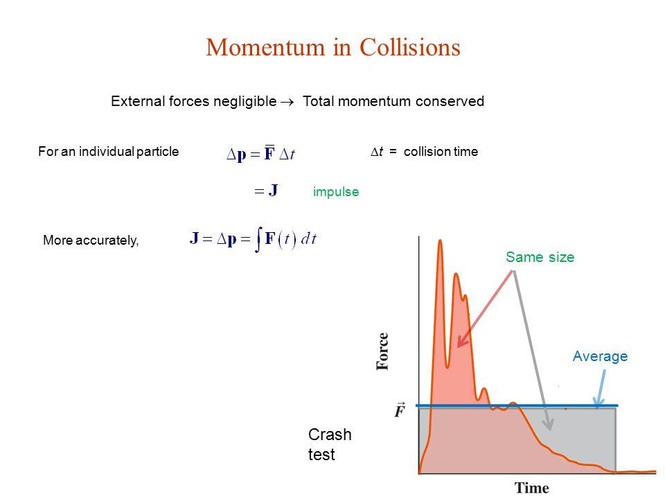 Momentum in Collisions