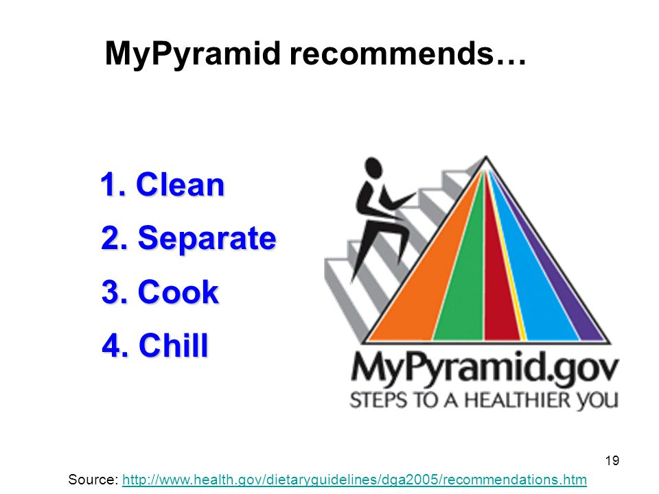 MyPyramid recommends…