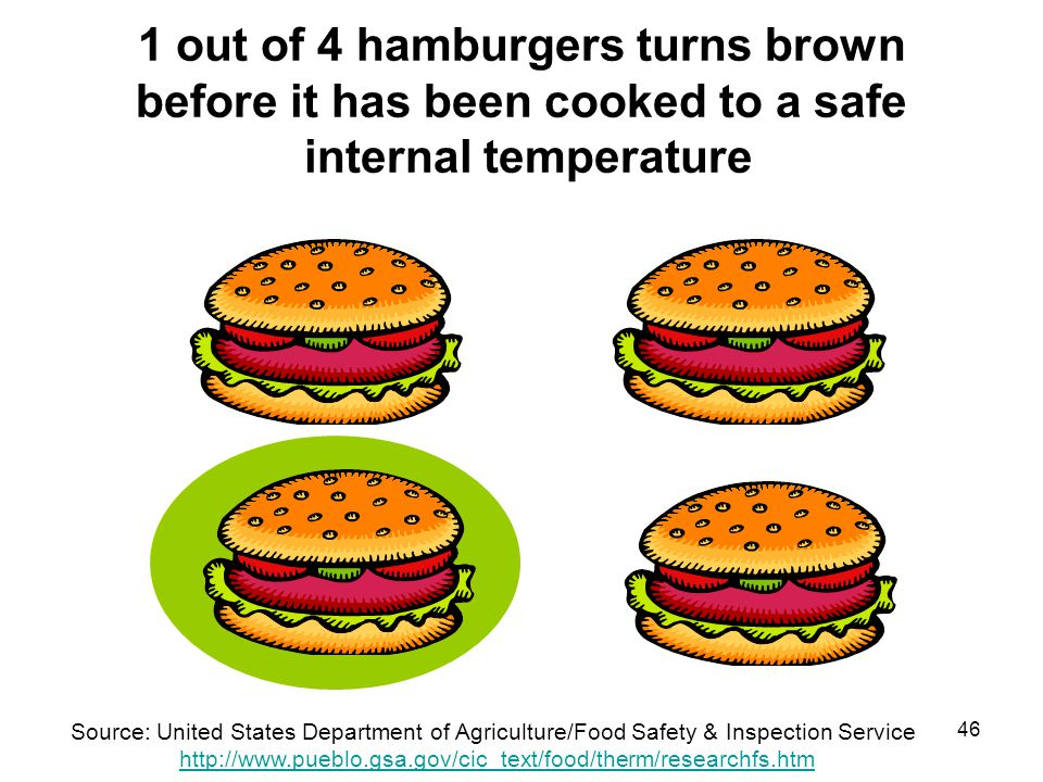 1 out of 4 hamburgers turns brown before it has been cooked to a safe internal temperature