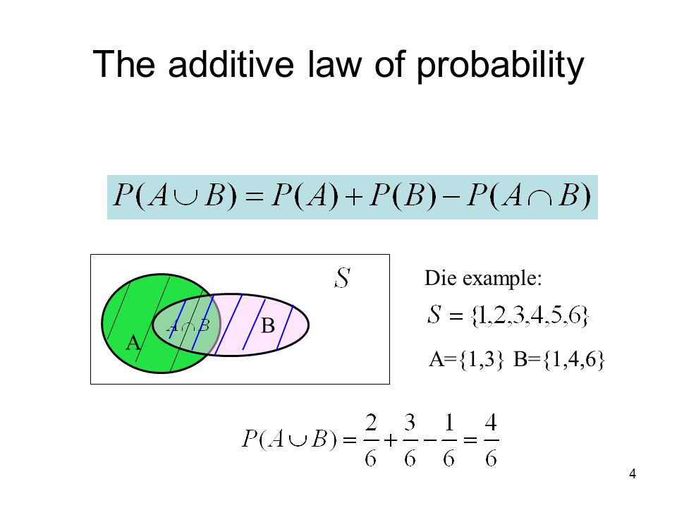 The additive law of probability