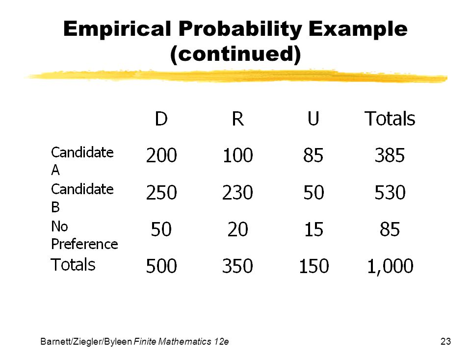 Empirical Probability Example (continued)