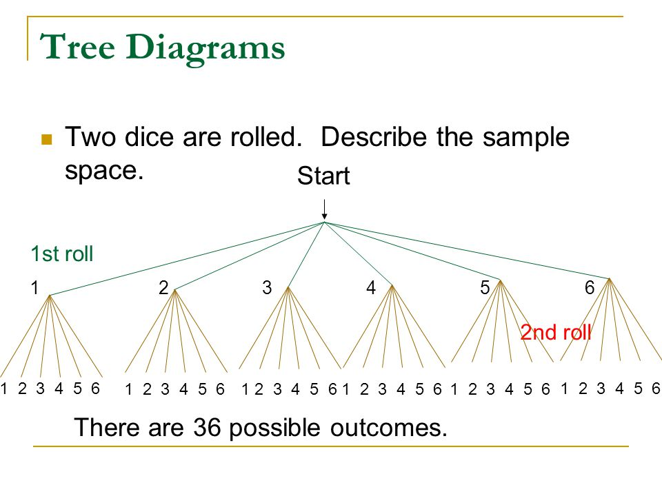Determining Probabilities Using Tree Diagrams and Tables