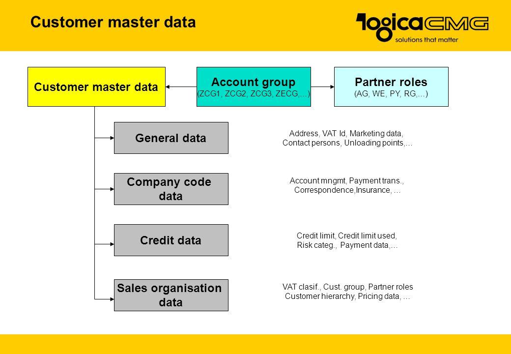 Customer master data Customer master data Account group Partner roles
