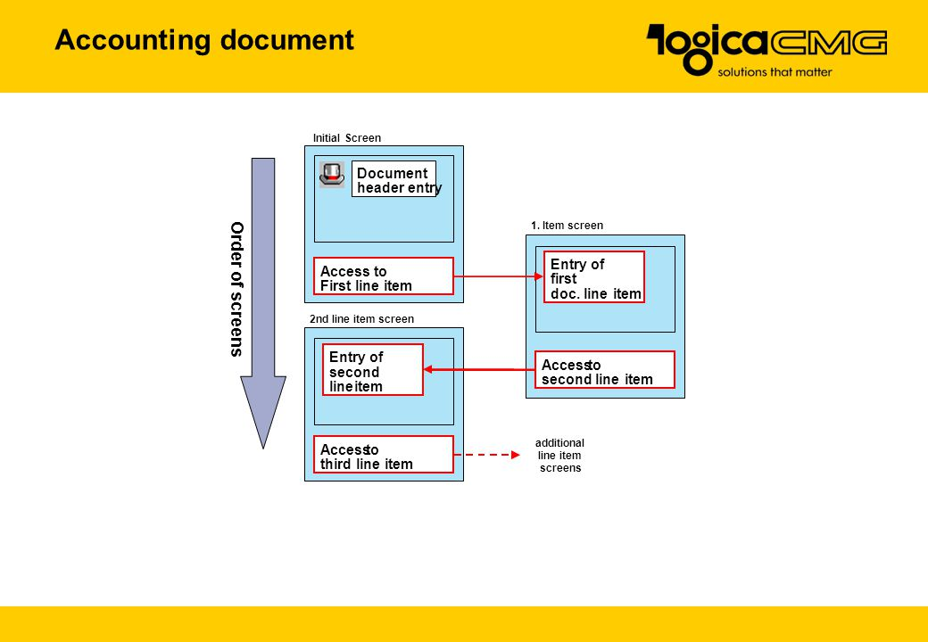 Accounting document Order of screens Document header entry Entry of