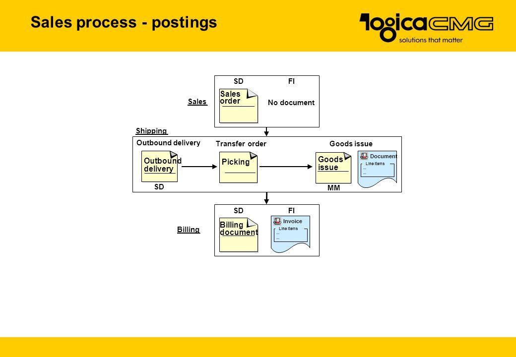 Sales process - postings