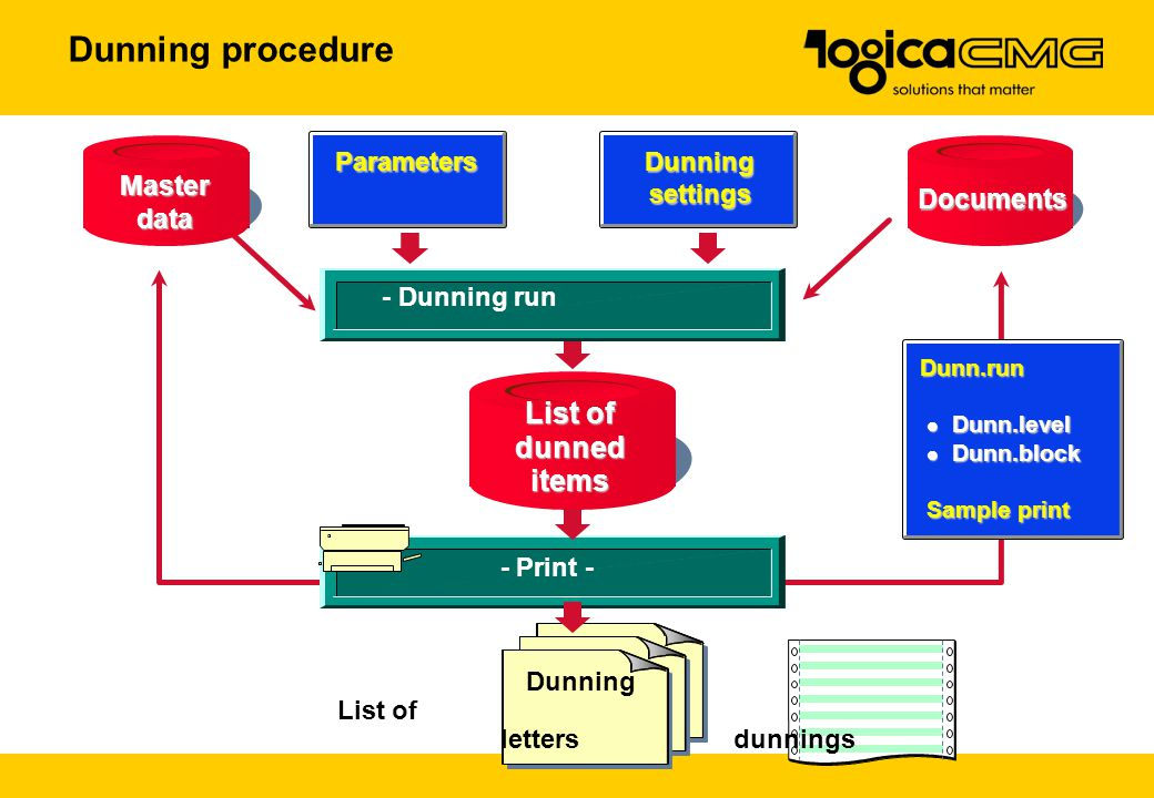 Dunning procedure List of dunned items Master data Documents