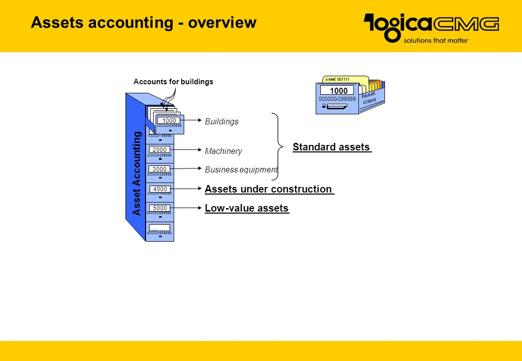 SAP R/3 Financial accounting - ppt video online download