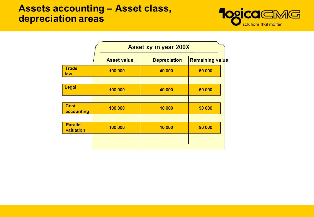 Assets accounting – Asset class, depreciation areas