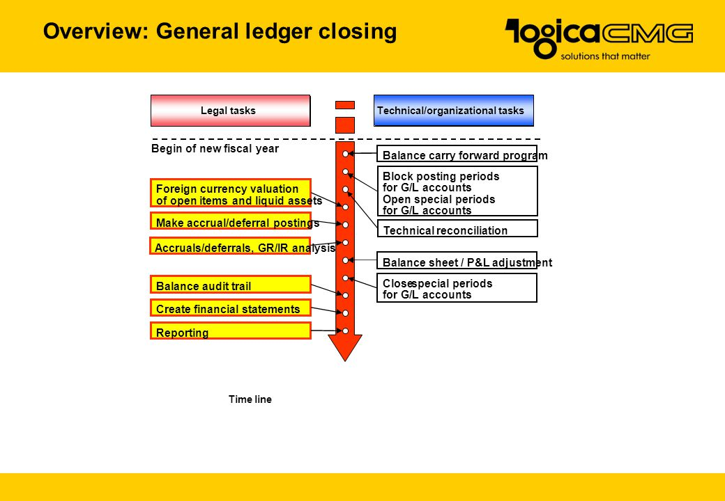 Overview: General ledger closing