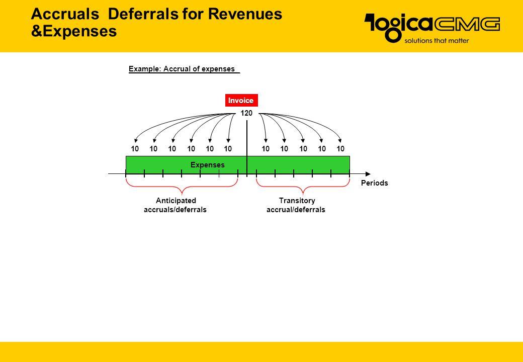 Accruals Deferrals for Revenues &Expenses