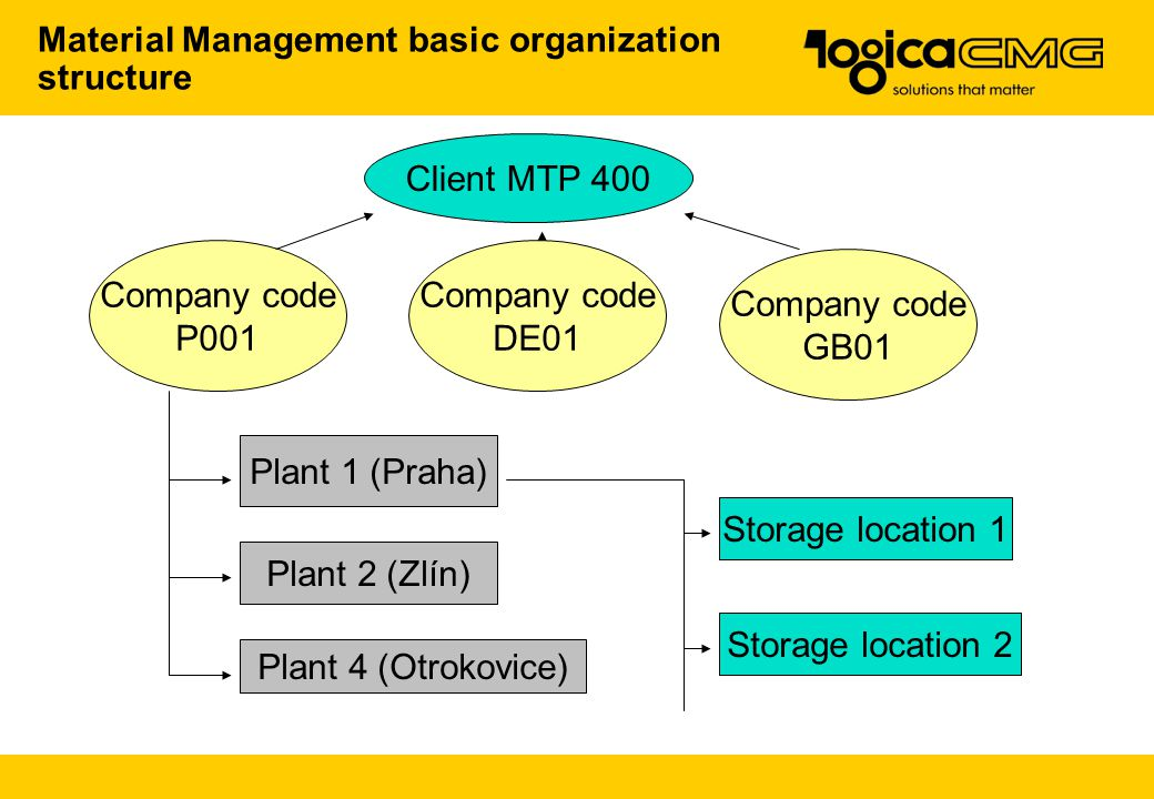Material Management basic organization structure