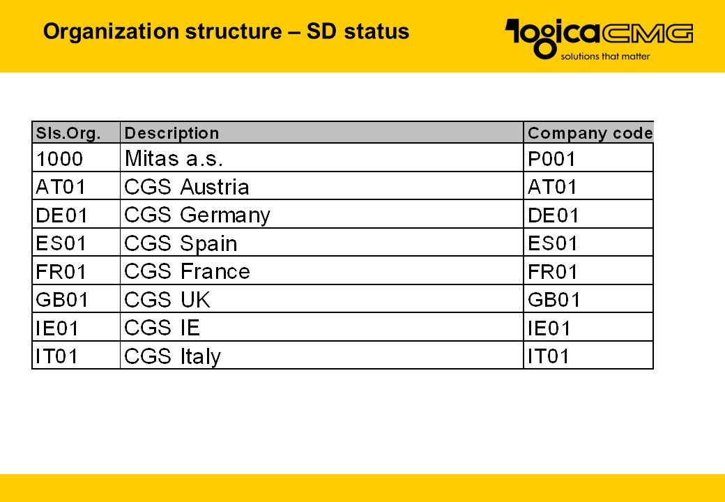 Organization structure – SD status