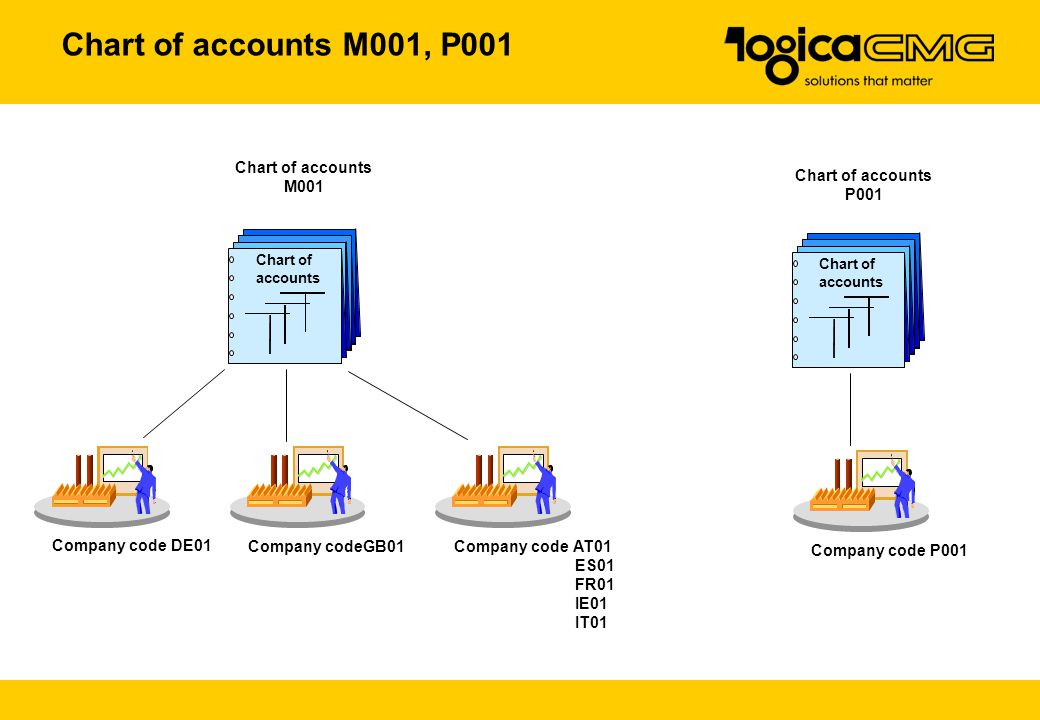 Chart of accounts M001, P001 Chart of accounts M001