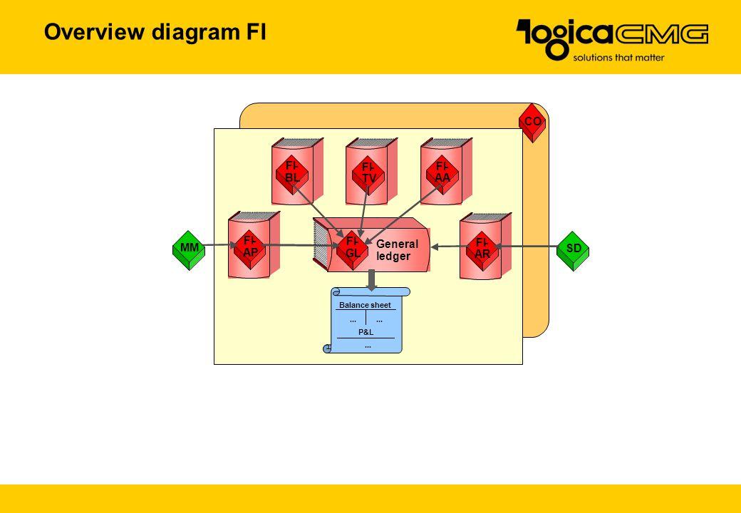 Overview diagram FI CO FI - FI - FI - BL TV AA FI - FI - MM General FI