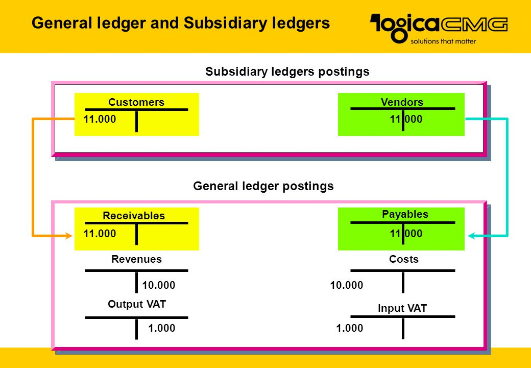 General ledger and Subsidiary ledgers