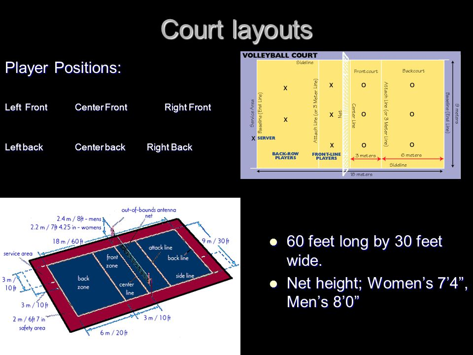 Court layouts Player Positions: 60 feet long by 30 feet wide.