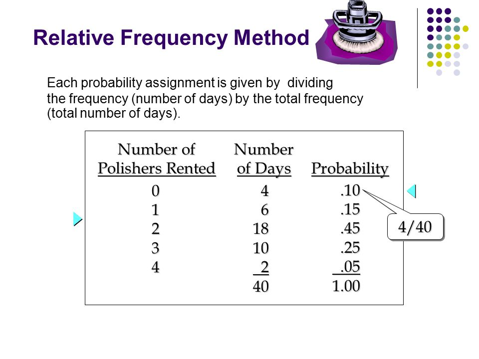 Relative Frequency Method